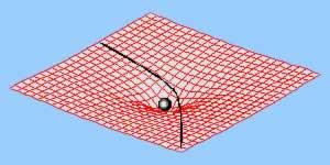 La matière déforme l'espace-temps et est la cause de la gravitation.